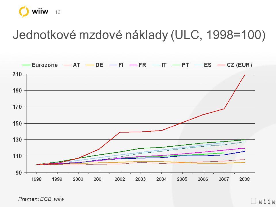  wiiw 10 Jednotkové mzdové náklady (ULC, 1998=100) Pramen: ECB, wiiw