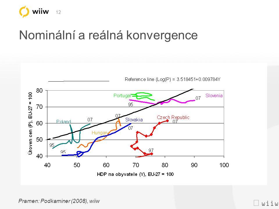  wiiw 12 Nominální a reálná konvergence Pramen: Podkaminer (2008), wiiw