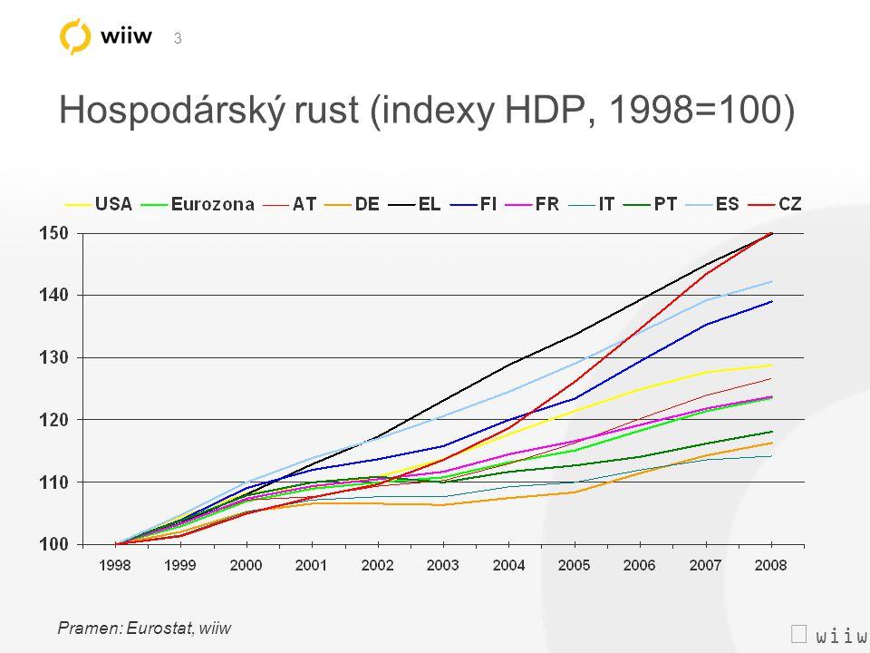  wiiw 4 Inflace (HICP, mezirocní rust v %) Pramen: Eurostat, wiiw