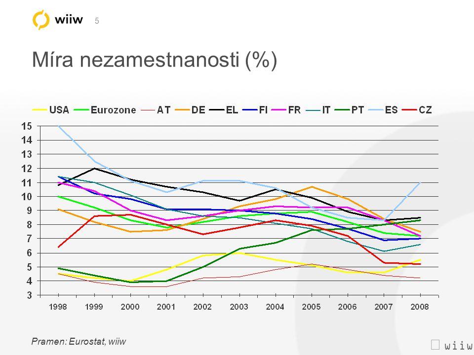  wiiw 5 Míra nezamestnanosti (%) Pramen: Eurostat, wiiw