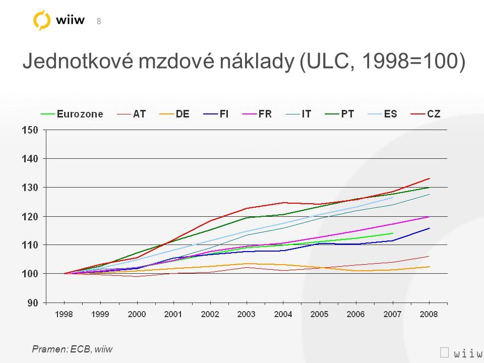  wiiw 8 Jednotkové mzdové náklady (ULC, 1998=100) Pramen: ECB, wiiw