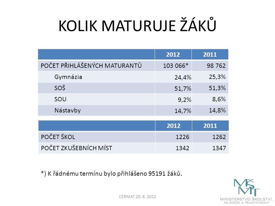 KOLIK MATURUJE ŽÁKŮ 20122011 POČET PŘIHLÁŠENÝCH MATURANTŮ103 066*98 762 Gymnázia 24,4% 25,3% SOŠ 51,7% 51,3% SOU 9,2% 8,6% Nástavby 14,7% 14,8% 20122011 POČET ŠKOL12261262 POČET ZKUŠEBNÍCH MÍST13421347 *) K řádnému termínu bylo přihlášeno 95191 žáků.