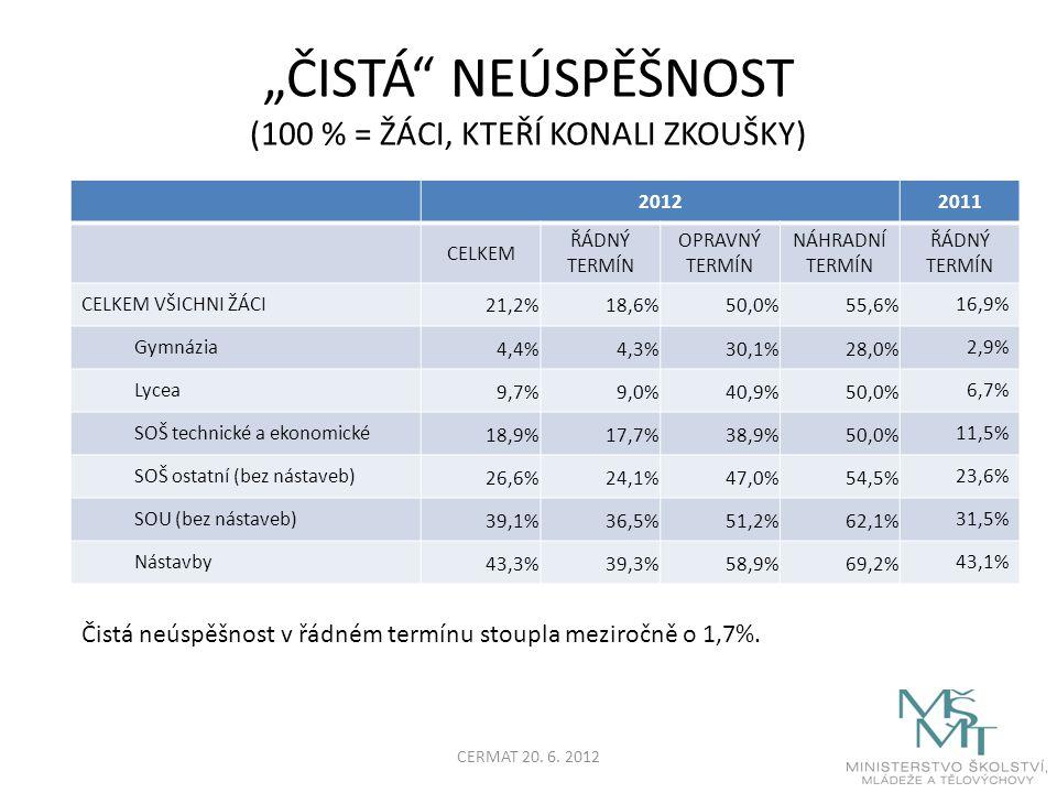 """""""ČISTÁ NEÚSPĚŠNOST (100 % = ŽÁCI, KTEŘÍ KONALI ZKOUŠKY) 20122011 CELKEM ŘÁDNÝ TERMÍN OPRAVNÝ TERMÍN NÁHRADNÍ TERMÍN ŘÁDNÝ TERMÍN CELKEM VŠICHNI ŽÁCI 21,2%18,6%50,0%55,6% 16,9% Gymnázia 4,4%4,3%30,1%28,0% 2,9% Lycea 9,7%9,0%40,9%50,0% 6,7% SOŠ technické a ekonomické 18,9%17,7%38,9%50,0% 11,5% SOŠ ostatní (bez nástaveb) 26,6%24,1%47,0%54,5% 23,6% SOU (bez nástaveb) 39,1%36,5%51,2%62,1% 31,5% Nástavby 43,3%39,3%58,9%69,2% 43,1% Čistá neúspěšnost v řádném termínu stoupla meziročně o 1,7%."""