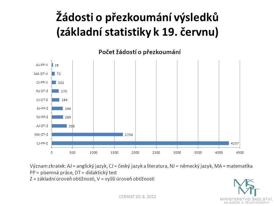 Žádosti o přezkoumání výsledků (základní statistiky k 19.
