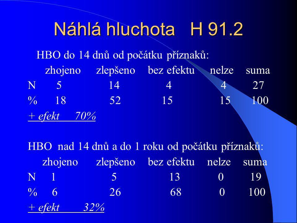 Náhlá hluchota H 91.2 HBO do 14 dnů od počátku příznaků: zhojeno zlepšeno bez efektu nelze suma N 5 14 4 4 27 % 18 52 15 15 100 + efekt 70% HBO nad 14