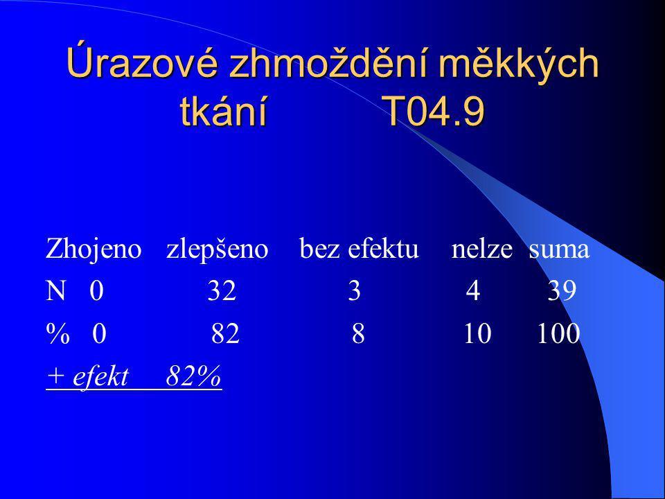 Úrazové zhmoždění měkkých tkání T04.9 Zhojeno zlepšeno bez efektu nelze suma N 0 32 3 4 39 % 0 82 8 10 100 + efekt 82%