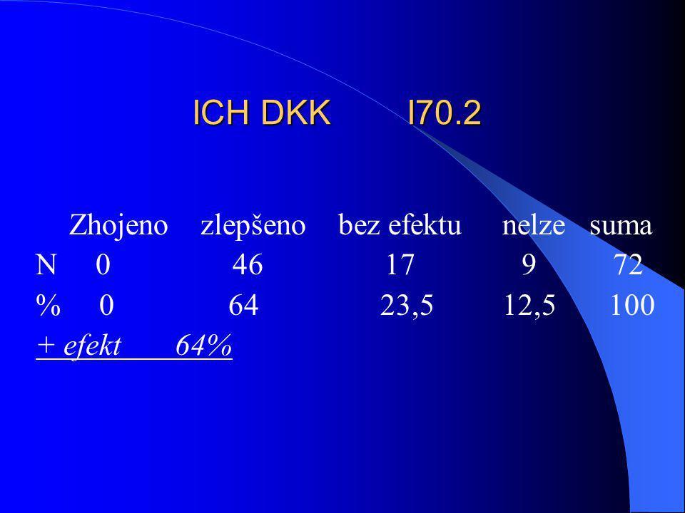 ICH DKK I70.2 Zhojeno zlepšeno bez efektu nelze suma N 0 46 17 9 72 % 0 64 23,5 12,5 100 + efekt 64%