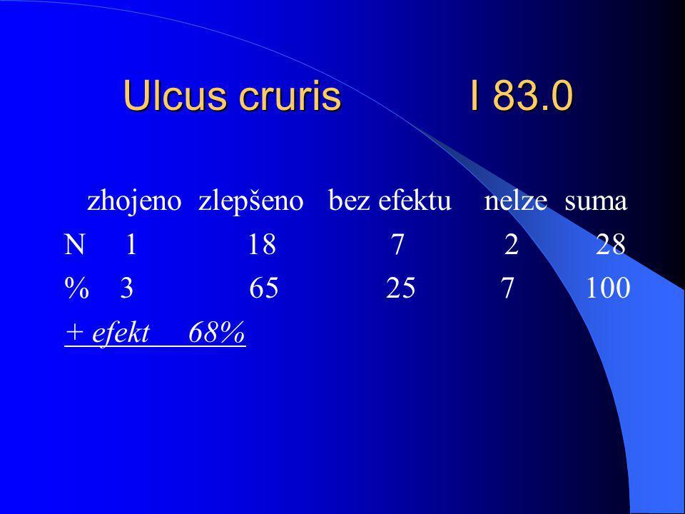 Ulcus cruris I 83.0 zhojeno zlepšeno bez efektu nelze suma N 1 18 7 2 28 % 3 65 25 7 100 + efekt 68%