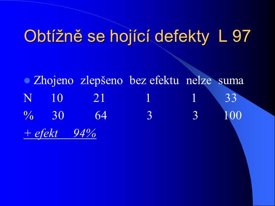 Obtížně se hojící defekty L 97 Zhojeno zlepšeno bez efektu nelze suma N 10 21 1 1 33 % 30 64 3 3 100 + efekt 94%