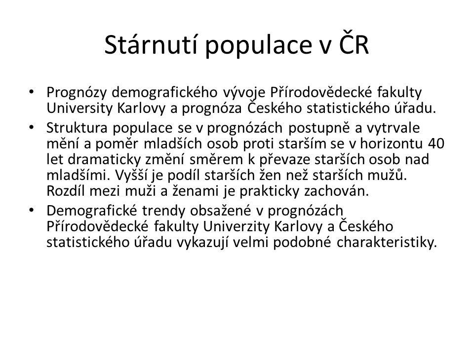 Struktura populace podle pohlaví a věkových skupin – ČSÚ Zdroj: ČSÚ; cit.