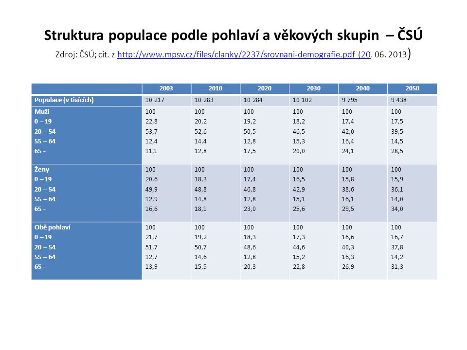 Struktura populace podle pohlaví a věkových skupin – ČSÚ Zdroj: ČSÚ; cit. z http://www.mpsv.cz/files/clanky/2237/srovnani-demografie.pdf (20. 06. 2013