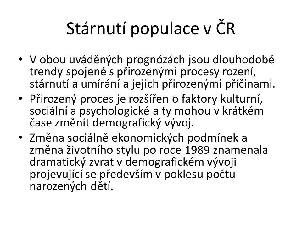 Obyvatelstvo podle hlavních věkových skupin ve vybraných letech (v mil./%) Zdroj: http://www.czso.cz/csu/2010edicniplan.nsf/p/4032-10http://www.czso.cz/csu/2010edicniplan.nsf/p/4032-10 0 - 1415 - 4950 - 5455 - 59Nad 60 let 19292,530 / 27,8%5,914 / 53,2%0,548 / 5,0%0,479 / 4,1%1,113 / 9,9% 19372,550 / 23,4%5,932 / 54,5%0,583 / 5,4%0,516 / 4,7%1,296 / 11,9% 19492,118 / 23,8%4,667 / 52,5%0,560 / 6,3%0,442 / 5,0%1,105 / 12,4% 19592,484 / 25,8%4,441 / 46,2%0,683 / 7,1%0,621 / 6,5%1,389 / 14,4% 19692,127 / 21,5%4,954 / 50,1%0,401 / 4,0%0,653 / 6,6%1,762 / 17,8% 19792,398 / 23,3%4,891 / 47,7%0,650 / 6,1%0,498 / 6,0%1,817 / 16,9% 19892,285 / 22,0%5,196 / 50,1%0,507 / 4,9%0,548 / 5,3%1,825 / 17,6% 19991,729 / 16,8%5,300 / 51,5%0,783 / 7,6%0,601 / 5,8%1,870 / 18,2% 20091,488/ 14.2%5,231 / 49,9%0,716 / 6,8%0,763 / 7,3%2,293 / 21,9%
