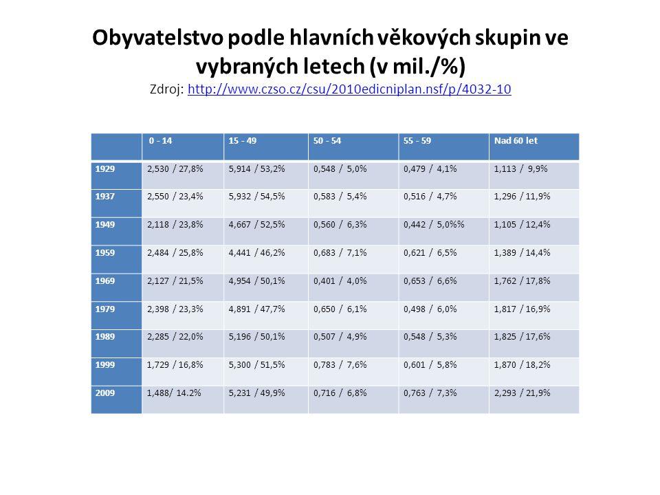Obyvatelstvo podle hlavních věkových skupin ve vybraných letech (v mil./%) Zdroj: http://www.czso.cz/csu/2010edicniplan.nsf/p/4032-10http://www.czso.c