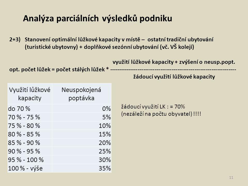 Analýza parciálních výsledků podniku 2+3) Stanovení optimální lůžkové kapacity v místě – ostatní tradiční ubytování (turistické ubytovny) + doplňkové