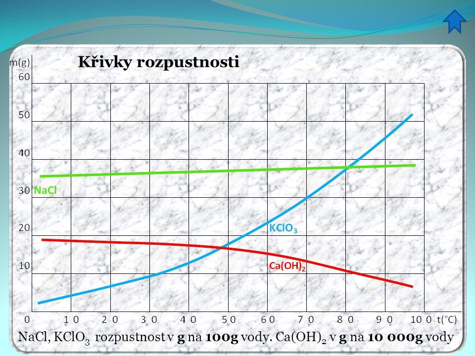 Křivky rozpustnosti NaCl, KClO 3 rozpustnost v g na 100g vody. Ca(OH) 2 v g na 10 000g vody
