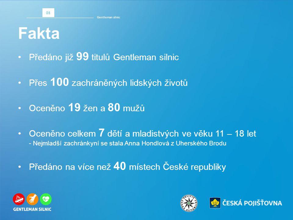 Fakta Gentleman silnic 03 Předáno již 99 titulů Gentleman silnic Přes 100 zachráněných lidských životů Oceněno 19 žen a 80 mužů Oceněno celkem 7 dětí a mladistvých ve věku 11 – 18 let - Nejmladší zachránkyní se stala Anna Hondlová z Uherského Brodu Předáno na více než 40 místech České republiky