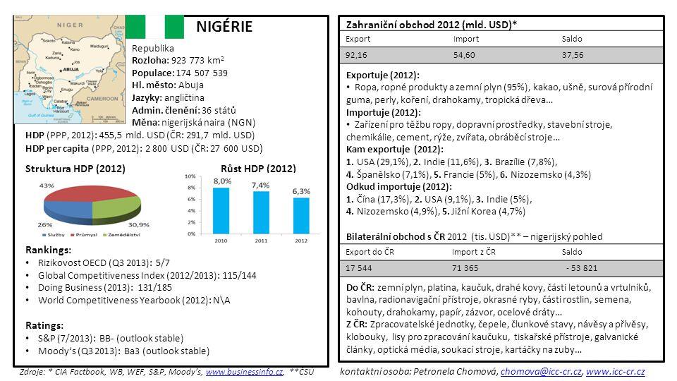 Zahraniční obchod 2012 (mld.