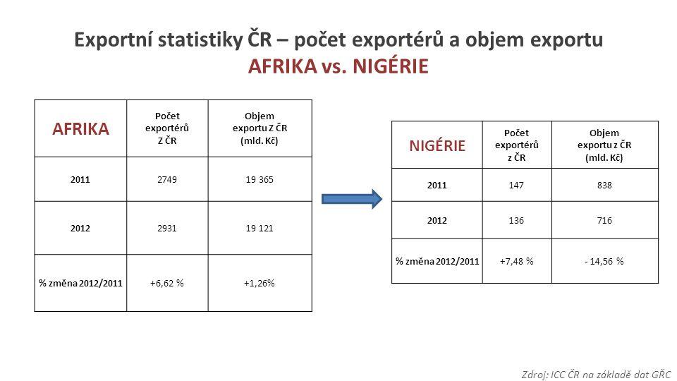 Exportní statistiky ČR – počet exportérů a objem exportu AFRIKA vs.