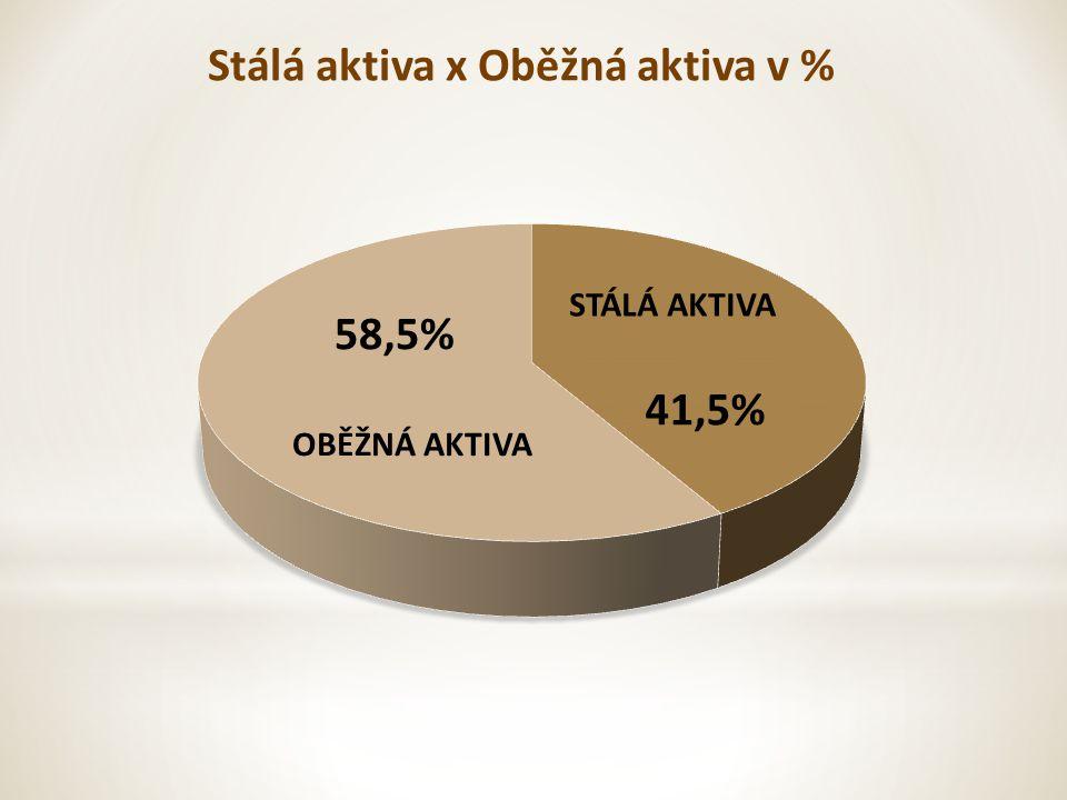 58,5% 41,5% Stálá aktiva x Oběžná aktiva v % OBĚŽNÁ AKTIVA