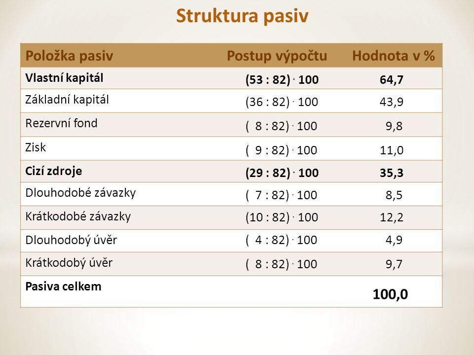 Struktura pasiv Položka pasivPostup výpočtuHodnota v % Vlastní kapitál Základní kapitál Rezervní fond Zisk Cizí zdroje Dlouhodobé závazky Krátkodobé závazky Dlouhodobý úvěr Krátkodobý úvěr Pasiva celkem (53 : 82).