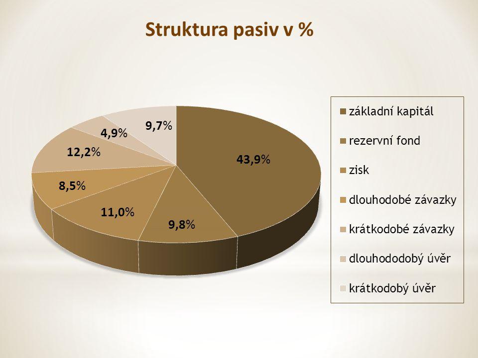 Struktura pasiv v % 9,8% 11,0% 12,2% 4,9% 9,7%