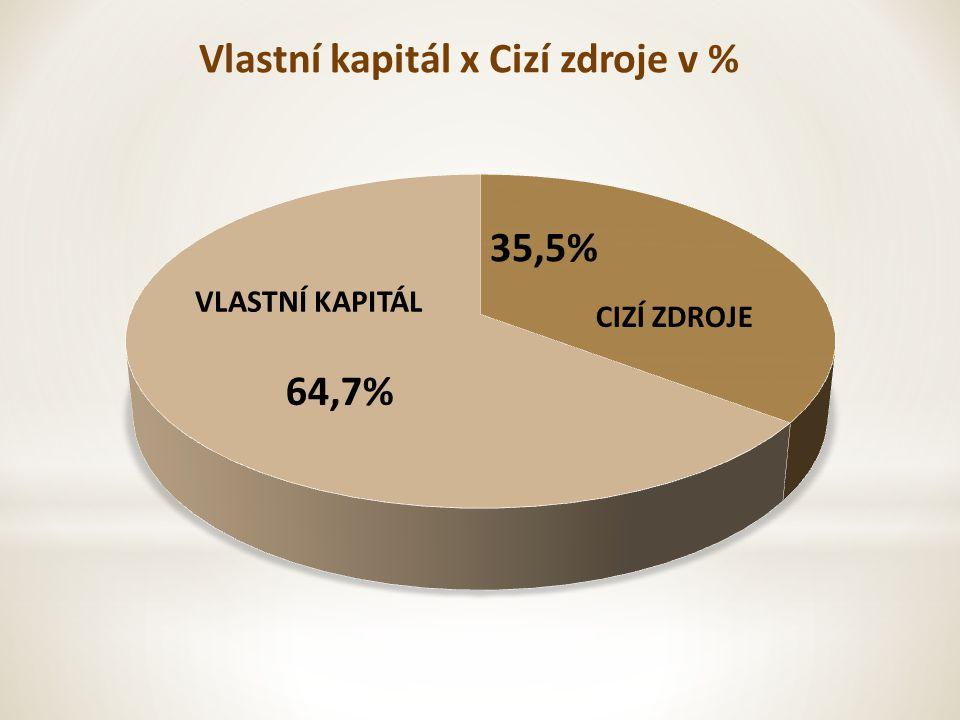 Vlastní kapitál x Cizí zdroje v % VLASTNÍ KAPITÁL CIZÍ ZDROJE 64,7% 35,5%