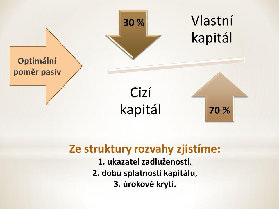 Vlastní kapitál Cizí kapitál 30 % 70 % Optimální poměr pasiv Ze struktury rozvahy zjistíme: 1.