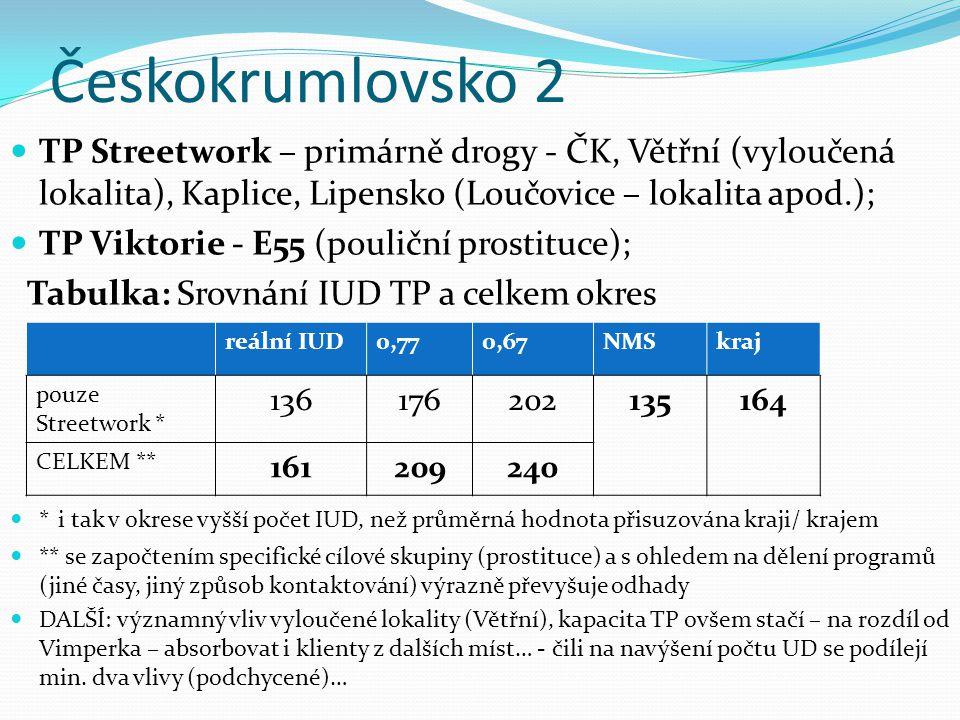 Českokrumlovsko 2 TP Streetwork – primárně drogy - ČK, Větřní (vyloučená lokalita), Kaplice, Lipensko (Loučovice – lokalita apod.); TP Viktorie - E55 (pouliční prostituce); Tabulka: Srovnání IUD TP a celkem okres * i tak v okrese vyšší počet IUD, než průměrná hodnota přisuzována kraji/ krajem ** se započtením specifické cílové skupiny (prostituce) a s ohledem na dělení programů (jiné časy, jiný způsob kontaktování) výrazně převyšuje odhady DALŠÍ: významný vliv vyloučené lokality (Větřní), kapacita TP ovšem stačí – na rozdíl od Vimperka – absorbovat i klienty z dalších míst… - čili na navýšení počtu UD se podílejí min.