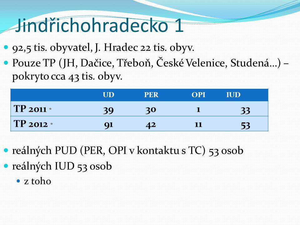 Jindřichohradecko 1 92,5 tis. obyvatel, J. Hradec 22 tis. obyv. Pouze TP (JH, Dačice, Třeboň, České Velenice, Studená…) – pokryto cca 43 tis. obyv. re