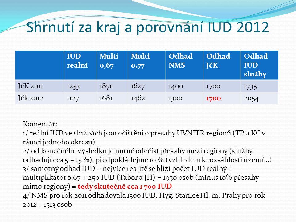 Shrnutí za kraj a porovnání IUD 2012 IUD reální Multi 0,67 Multi 0,77 Odhad NMS Odhad JčK Odhad IUD služby JčK 2011125318701627140017001735 Jčk 2012112716811462130017002054 Komentář: 1/ reální IUD ve službách jsou očištěni o přesahy UVNITŘ regionů (TP a KC v rámci jednoho okresu) 2/ od konečného výsledku je nutné odečíst přesahy mezi regiony (služby odhadují cca 5 – 15 %), předpokládejme 10 % (vzhledem k rozsáhlosti území…) 3/ samotný odhad IUD – nejvíce realitě se blíží počet IUD reálný + multiplikátor 0,67 + 250 IUD (Tábor a JH) = 1930 osob (mínus 10% přesahy mimo regiony) = tedy skutečně cca 1 700 IUD 4/ NMS pro rok 2011 odhadovala 1300 IUD, Hyg.