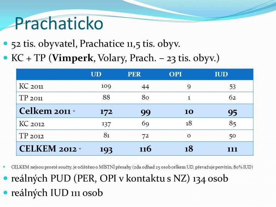 Prachaticko 52 tis. obyvatel, Prachatice 11,5 tis. obyv. KC + TP (Vimperk, Volary, Prach. – 23 tis. obyv.) CELKEM nejsou prosté součty, je očištěno o