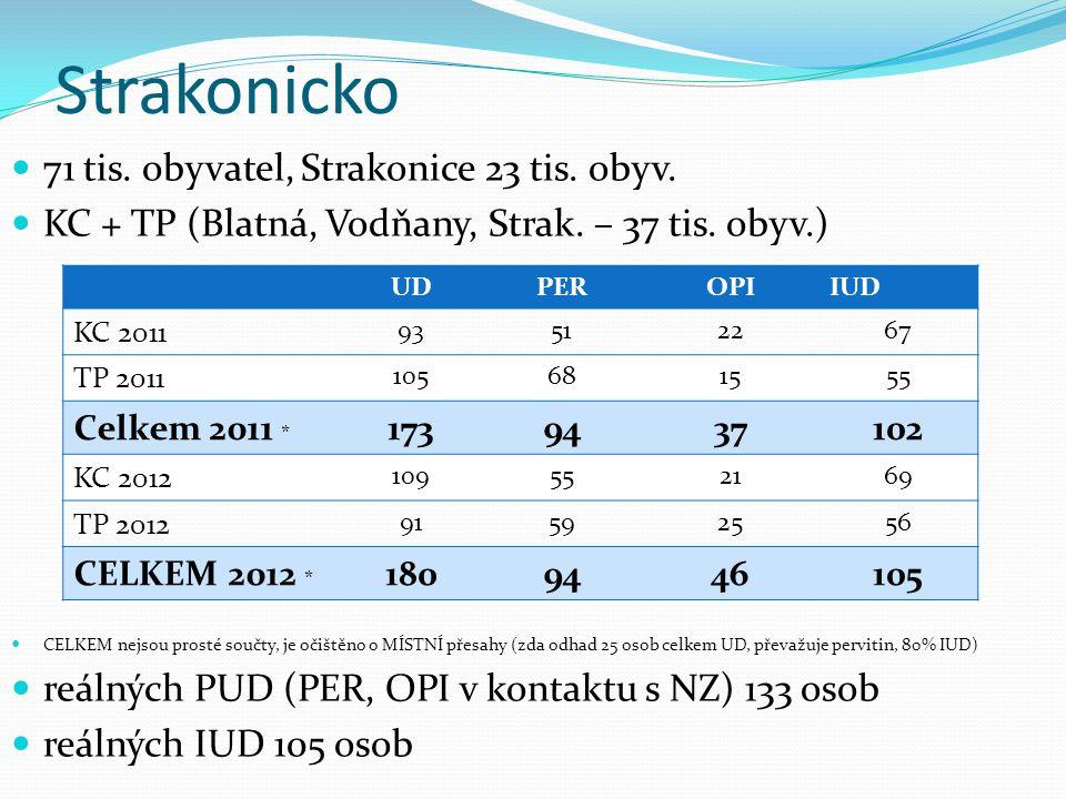 Strakonicko 71 tis. obyvatel, Strakonice 23 tis. obyv. KC + TP (Blatná, Vodňany, Strak. – 37 tis. obyv.) CELKEM nejsou prosté součty, je očištěno o MÍ