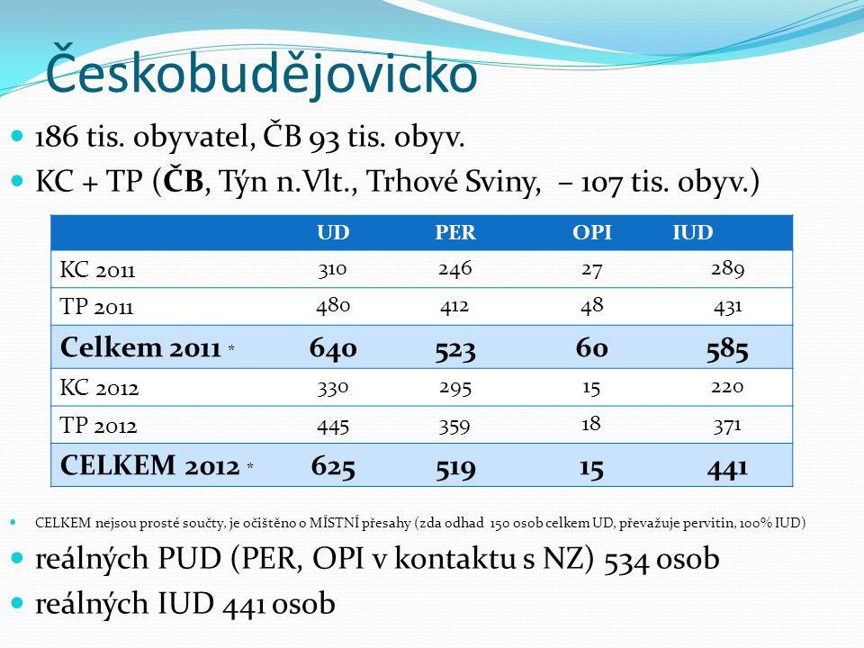 Českobudějovicko 186 tis. obyvatel, ČB 93 tis. obyv. KC + TP (ČB, Týn n.Vlt., Trhové Sviny, – 107 tis. obyv.) CELKEM nejsou prosté součty, je očištěno