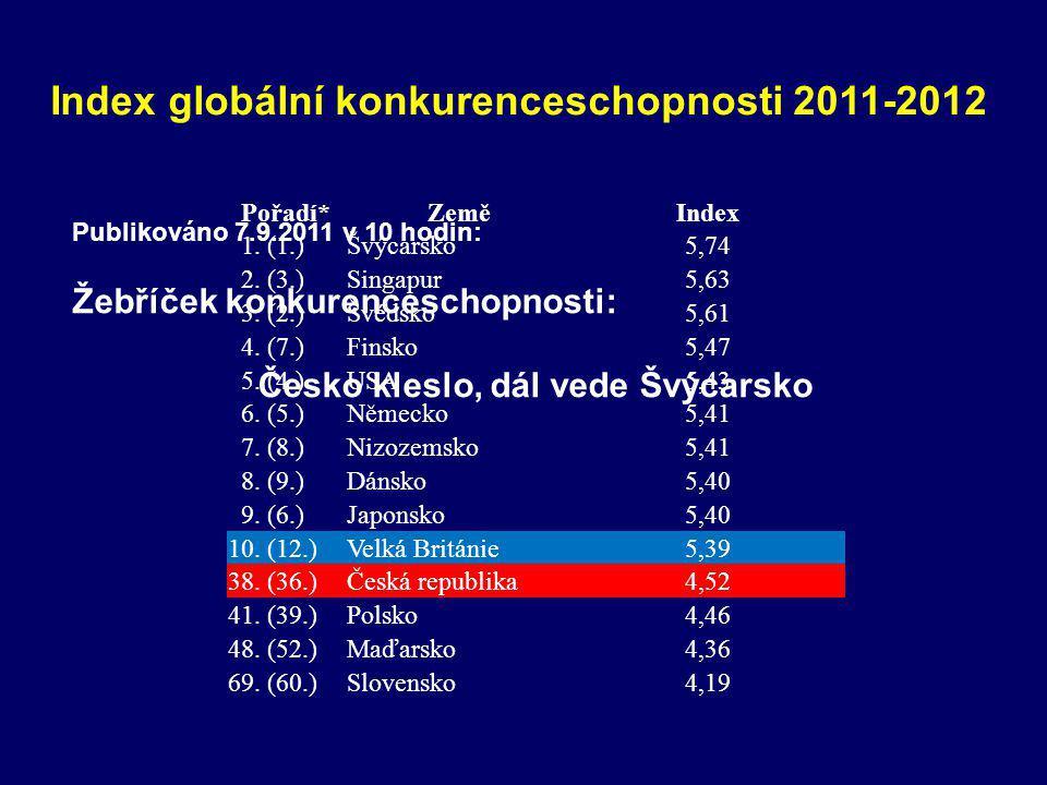 Index globální konkurenceschopnosti 2011-2012 Pořadí*ZeměIndex 1.