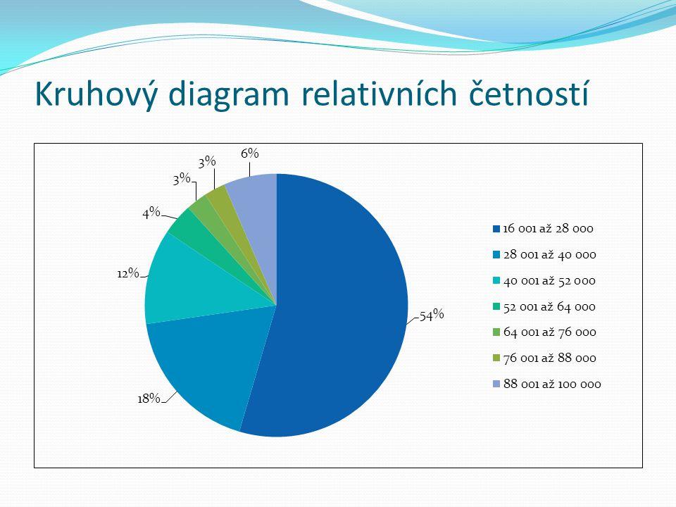 Kruhový diagram relativních četností