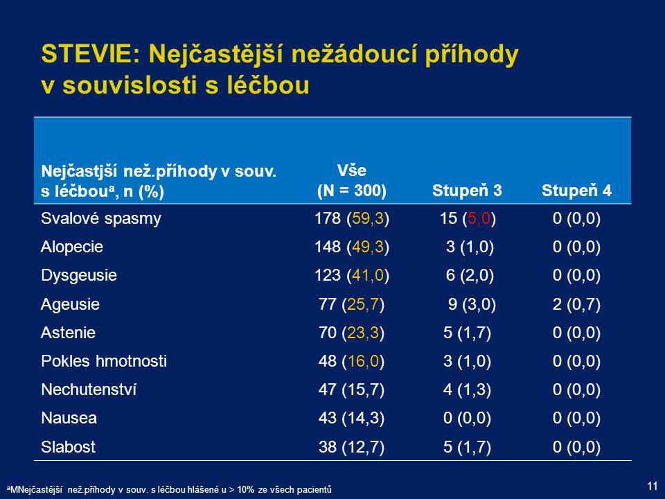 STEVIE: Nejčastější nežádoucí příhody v souvislosti s léčbou Nejčastjší než.příhody v souv. s léčbou a, n (%) Vše (N = 300)Stupeň 3Stupeň 4 Svalové sp