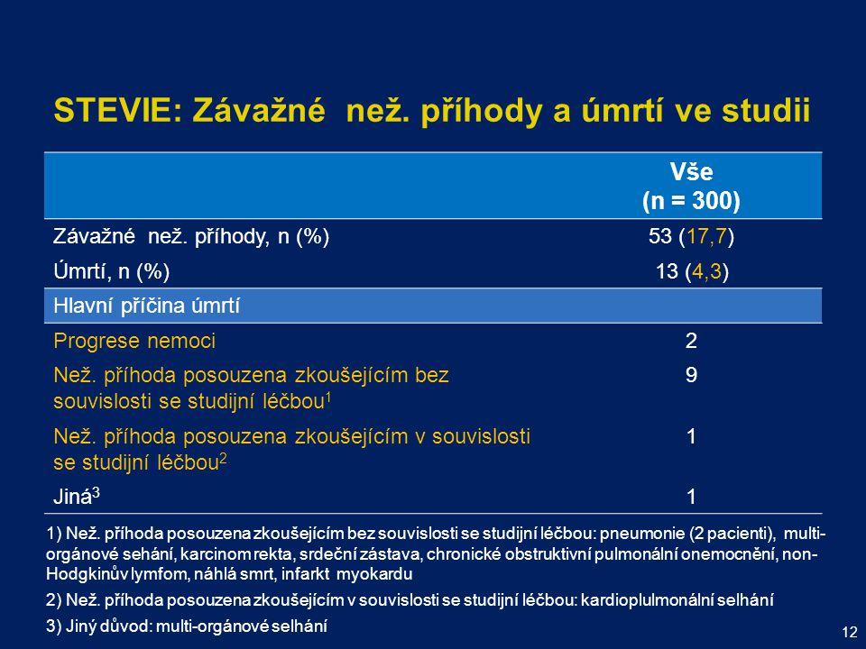 STEVIE: Závažné než. příhody a úmrtí ve studii Vše (n = 300) Závažné než. příhody, n (%)53 (17,7) Úmrtí, n (%)13 (4,3) Hlavní příčina úmrtí Progrese n