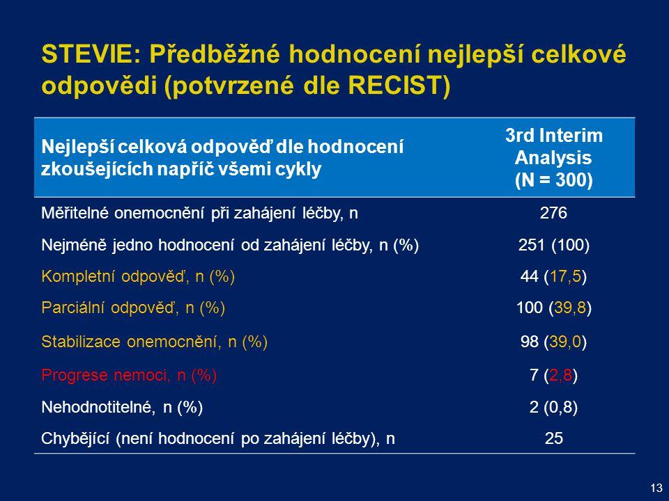 STEVIE: Předběžné hodnocení nejlepší celkové odpovědi (potvrzené dle RECIST) Nejlepší celková odpověď dle hodnocení zkoušejících napříč všemi cykly 3r