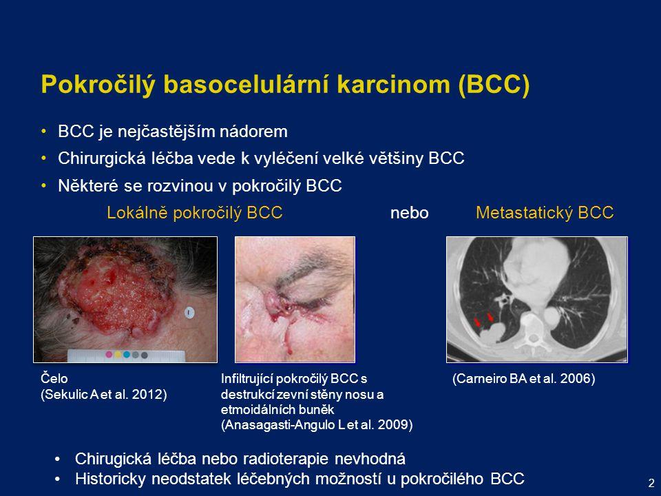 BCC je nejčastějším nádorem Chirurgická léčba vede k vyléčení velké většiny BCC Některé se rozvinou v pokročilý BCC Lokálně pokročilý BCC nebo Metasta