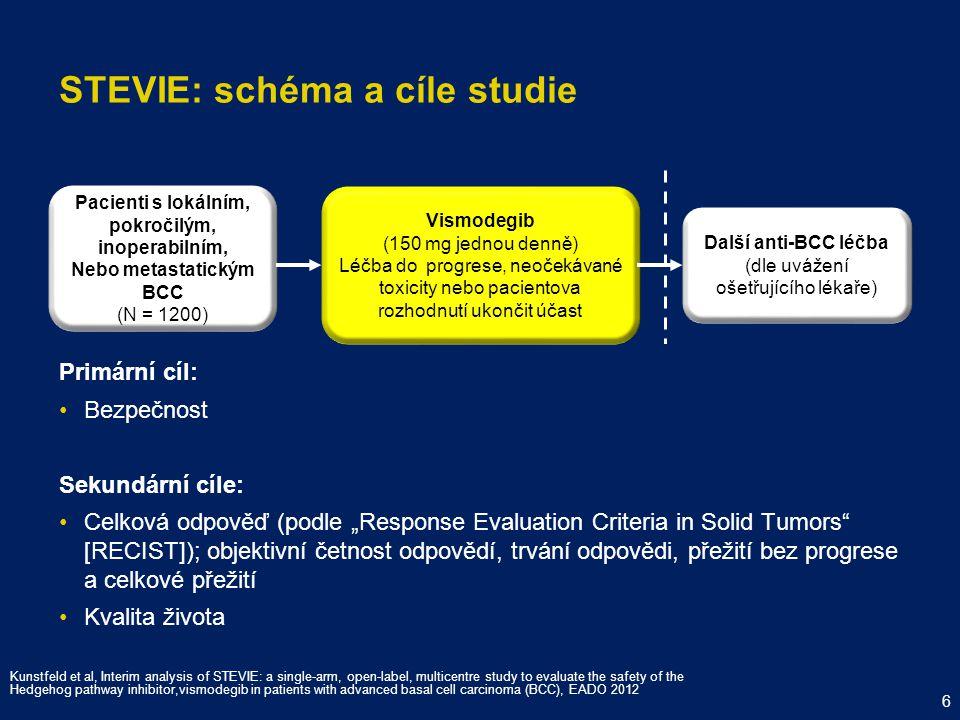 STEVIE: Klíčová vstupní kritéria Vstupní kritériaVylučovací kritéria U pacientlů s mBCC, histologicky potvrzená vzdálená metastáza U pacientů s laBCC ≥ 1 histologicky potvrzená léze, která je inoperabilní, anebo je chirurgická léčba kontraindikovaná Předchozí radioterapie (pokud není kontrainidkovaná/nevhodná) Pacienti s Gorlinovým syndromem musí splňovat kritéria pro laBCC nebo mBCC Pacienty s měřitelným a/nebo neměřitelným onemocněním (podle RECIST) lze zařadit Současná protinádorová terapie Ukončení event.