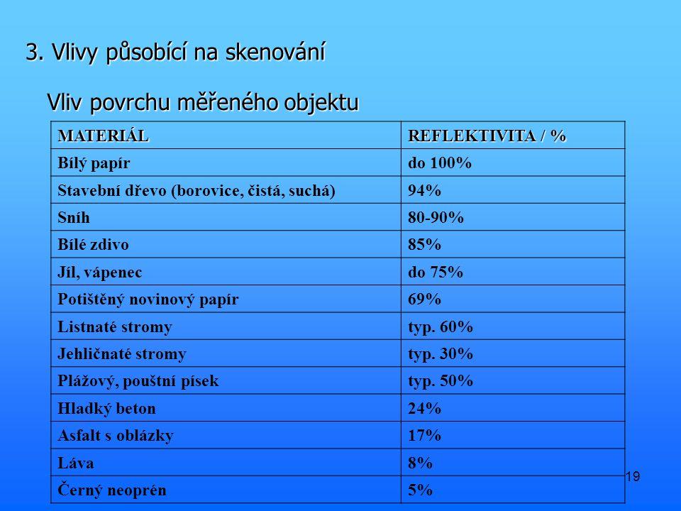 19 3. Vlivy působící na skenování Vliv povrchu měřeného objektu MATERIÁL REFLEKTIVITA / % Bílý papírdo 100% Stavební dřevo (borovice, čistá, suchá)94%