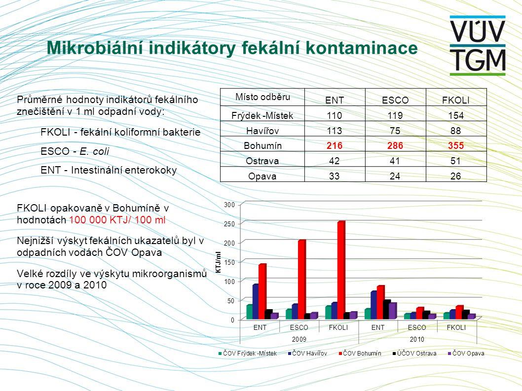 Mikrobiální indikátory fekální kontaminace Průměrné hodnoty indikátorů fekálního znečištění v 1 ml odpadní vody: FKOLI - fekální koliformní bakterie E