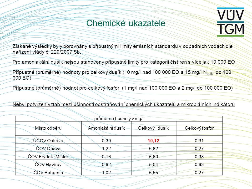 Získané výsledky byly porovnány s přípustnými limity emisních standardů v odpadních vodách dle nařízení vlády č. 229/2007 Sb. Pro amoniakální dusík ne