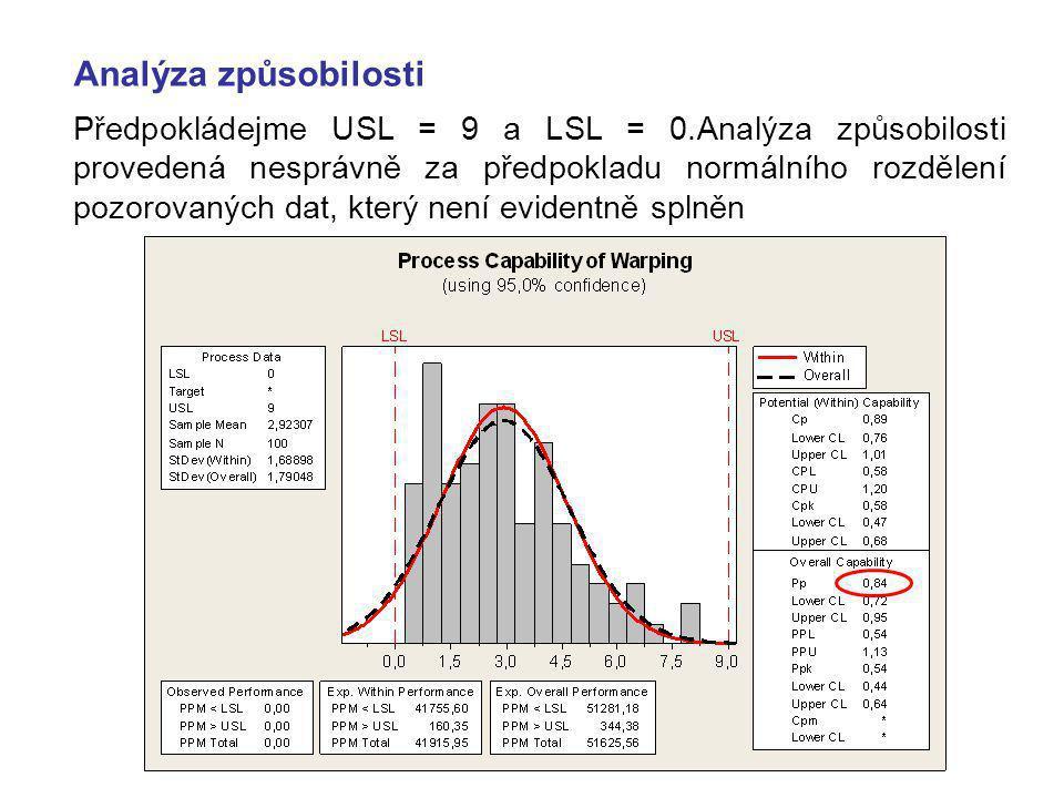 Analýza způsobilosti Předpokládejme USL = 9 a LSL = 0.Analýza způsobilosti provedená nesprávně za předpokladu normálního rozdělení pozorovaných dat, který není evidentně splněn
