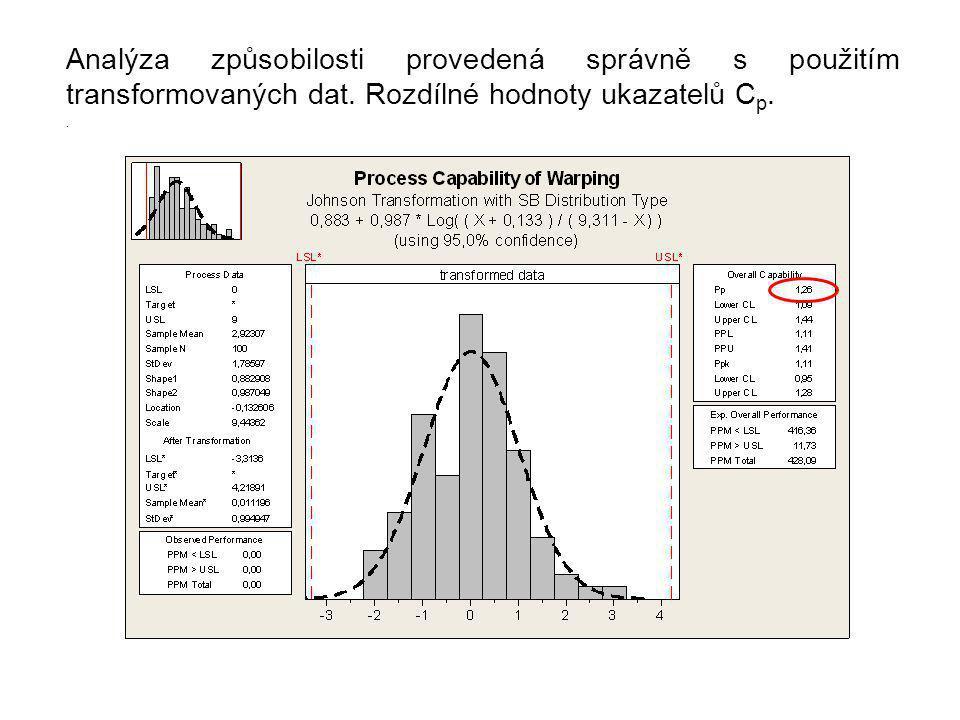 Analýza způsobilosti provedená správně s použitím transformovaných dat.