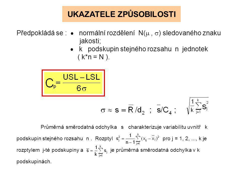 UKAZATELE VÝKONNOSTI Předpokládá se :  normální rozdělení N( ,  ) sledovaného znaku jakosti;  jeden náhodný výběr rozsahu N.