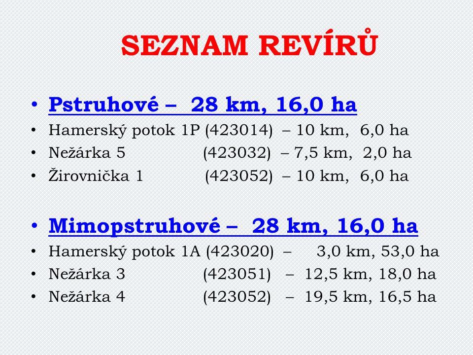 SEZNAM REVÍRŮ Pstruhové – 28 km, 16,0 ha Hamerský potok 1P (423014) – 10 km, 6,0 ha Nežárka 5 (423032) – 7,5 km, 2,0 ha Žirovnička 1 (423052) – 10 km,