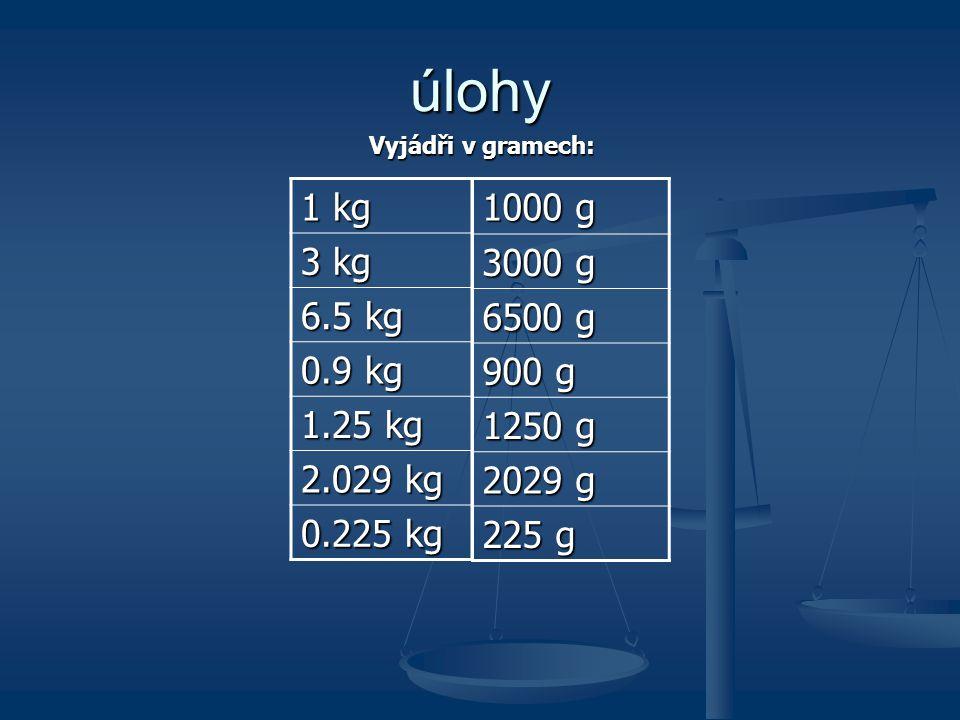 Určování hmotnosti Hmotnost Množství látky v tělese poznáme podle jeho hmotnosti Základní jednotka je kilogram (kg) Násobky a díly kilogramu 1 kg = 10
