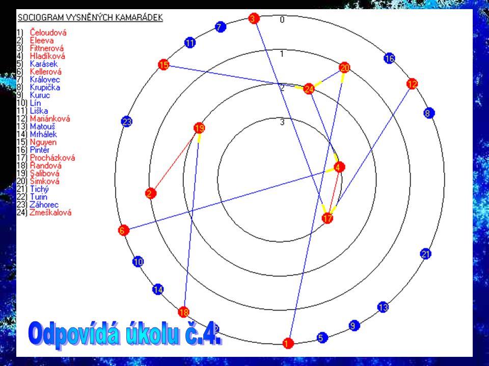 Žák č.10 je na orbitálu s číslem 4, tedy jej jako vysněného kamaráda uvedli čtyři spolužáci.