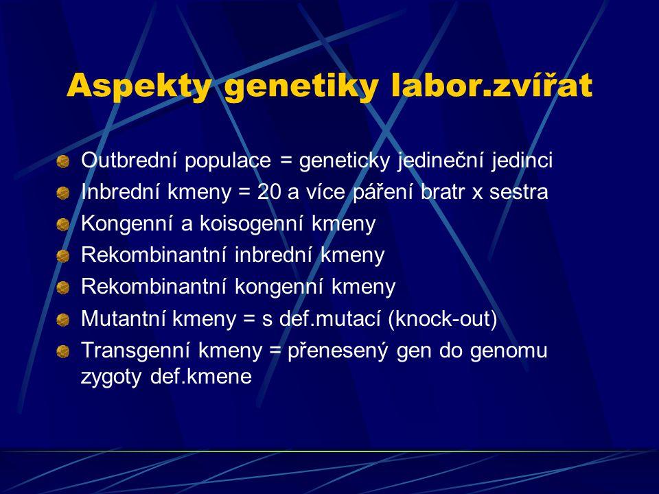 Aspekty genetiky labor.zvířat Outbrední populace = geneticky jedineční jedinci Inbrední kmeny = 20 a více páření bratr x sestra Kongenní a koisogenní